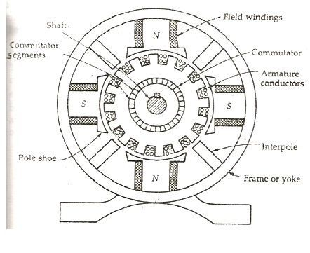 What Are The Main Parts Of A DC Generator And Their Functions on inside an alternator
