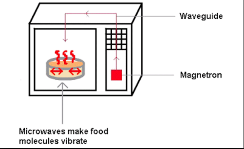"""waves assignment microwave oven (sed 525s & 525sl) assignment #4 – """"presenting a demonstration""""  b) are  visible light waves and microwaves both a part of the same electromagnetic."""