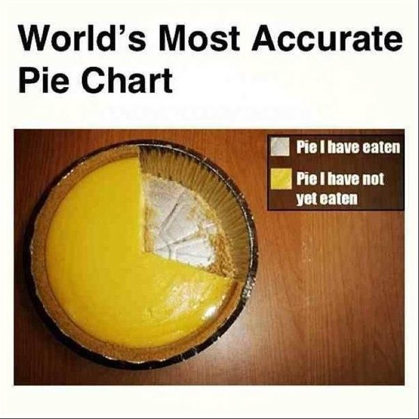 What Are Some Perfect Examples Of Pie Charts Used Well Or Correctly