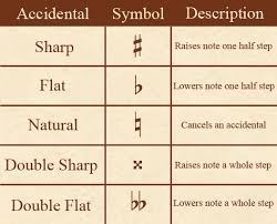 ARTS & ARCHITECTURE :: MUSIC :: MUSICAL NOTATION :: ACCIDENTALS ...