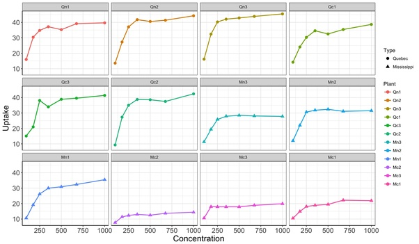 Do you find GGPLOT or base R easier to work with? - Quora