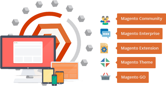 Image result for Marketplaces To Sell Your Magento Extensions for Magento Developers