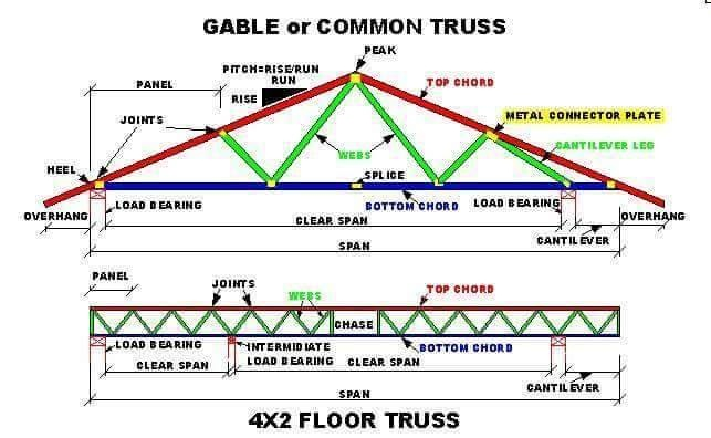 What are the components of roof truss? - Quora