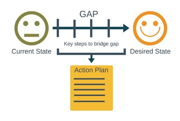 What Is Gap >> What Is A Gap Analysis Quora