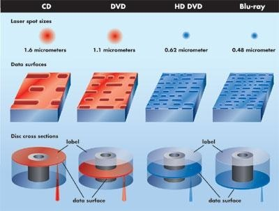 Why can't regular DVD readers read blu-ray discs? - Quora