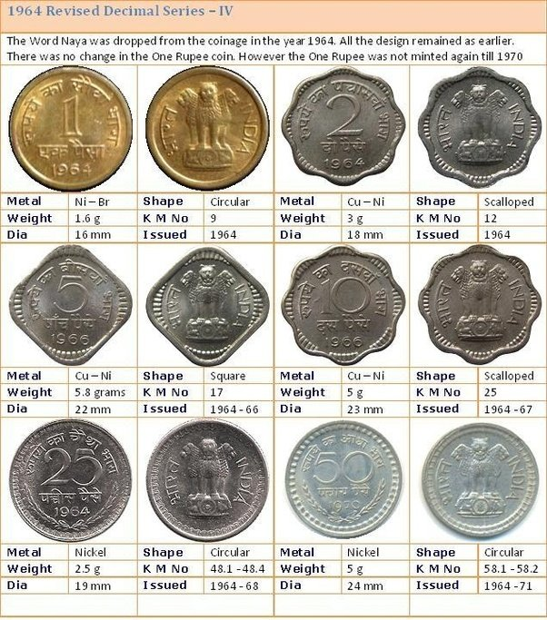Do You Have A Collection Of Indian Rupee Normal Coins Quora
