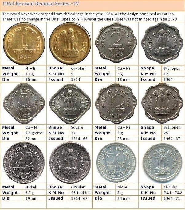 1 Rupee Silver Coin Price