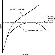 why are the true strain and engineering strain different