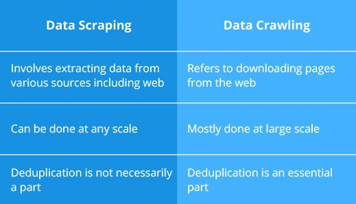 What are the biggest differences between web crawling and web