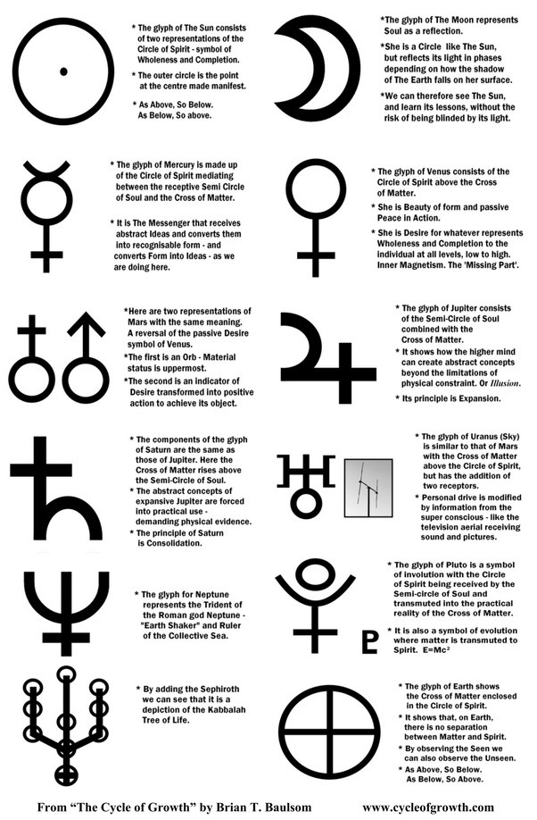 What Do The Symbols Of The Eight Planets Mean Quora