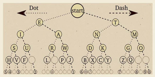 How To Send Morse Code Just By Tapping Quora