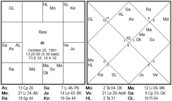 What are the remedies for a weak Sun in Vedic astrology? - Quora