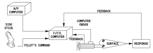 Are There Any Ways To Override The Fly By Wire Computer In
