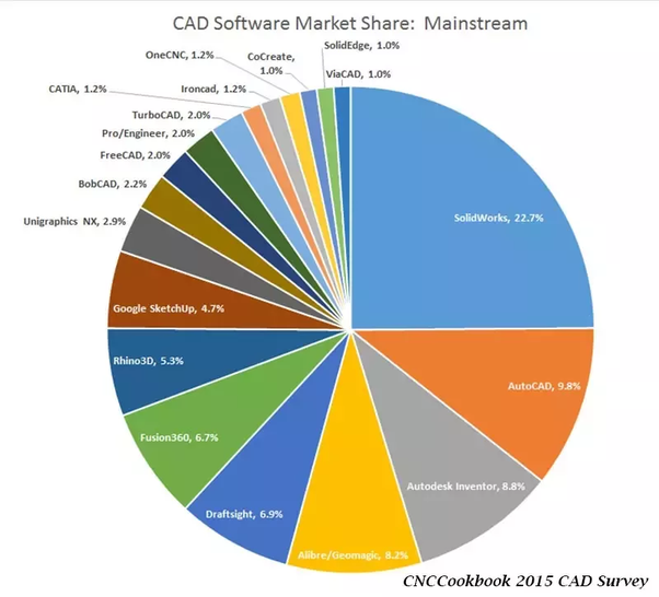 What Is The Market Share Of Each Major CAD Software
