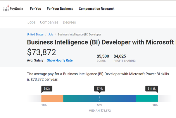 What is the salary for a Power BI developer? - Quora