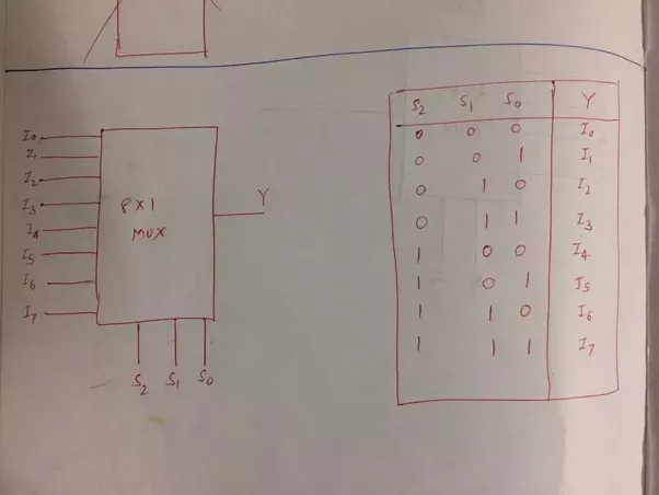 Implementation Of Line Drawing Algorithm : How do implement an 8:1 line multiplexer using two 4:1