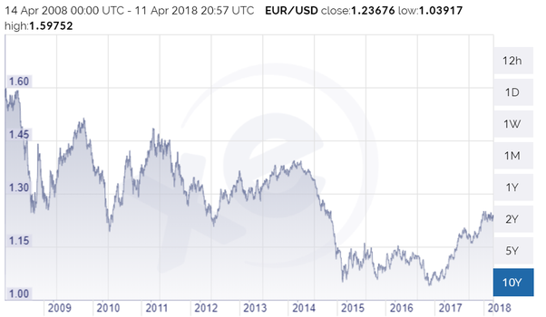 Euro Going Up Over The Us Dollar