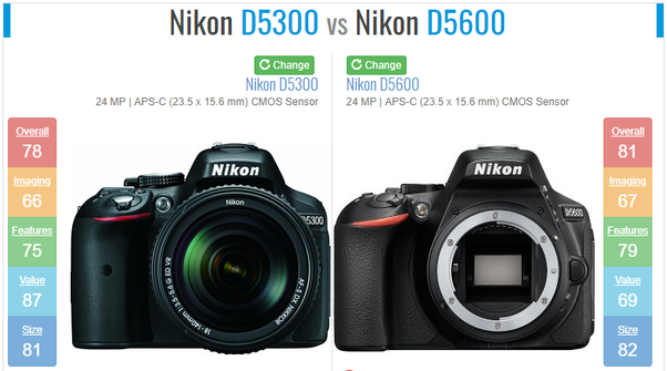 Which one is better, a Nikon D5300 or a Nikon D5600? - Quora