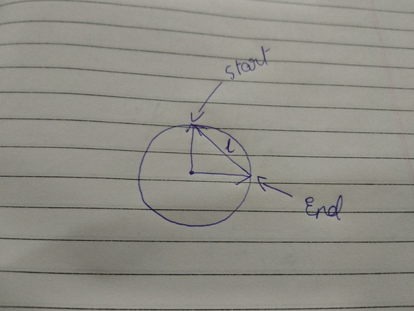 A Particle Moves Over Three Quarters Of A Circle Of Radius R  What Is The Magnitude Of Its