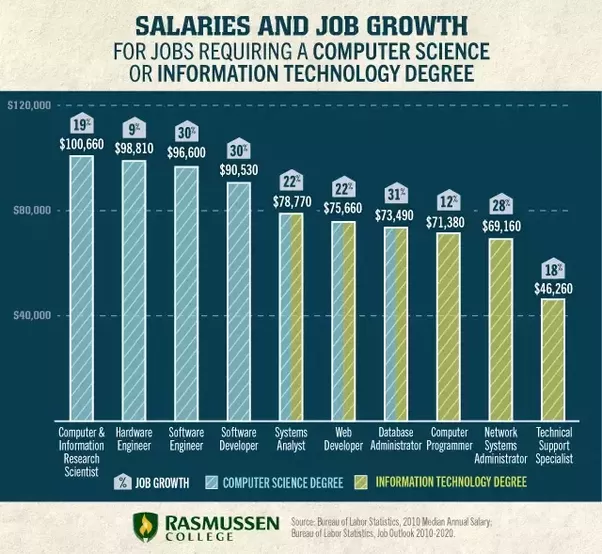 What is the average salary given to information technology and ...
