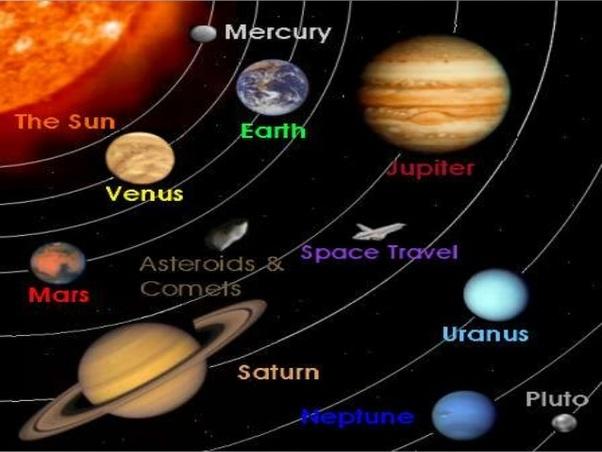 What happens when Sun, Mercury, Venus, Neptune and Uranus