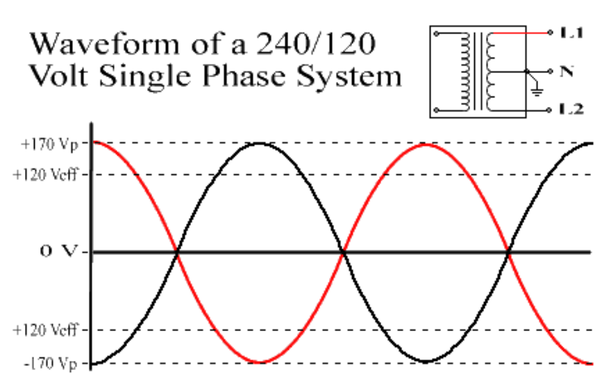 Why Is Common 220 Voltage Called  U0026 39 Single Phase U0026 39  When