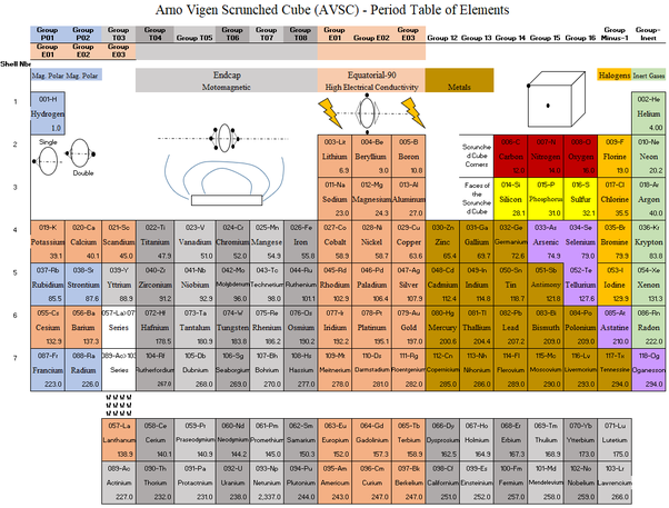 Which Family Of The Periodic Table Fascinates You Quora