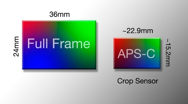 How to explain difference between full frame sensors and crop ...