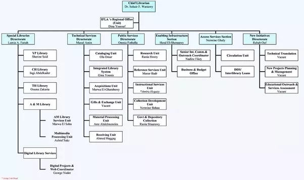 What is a good tool to create a web based company org chart quora and this leads to ccuart Images