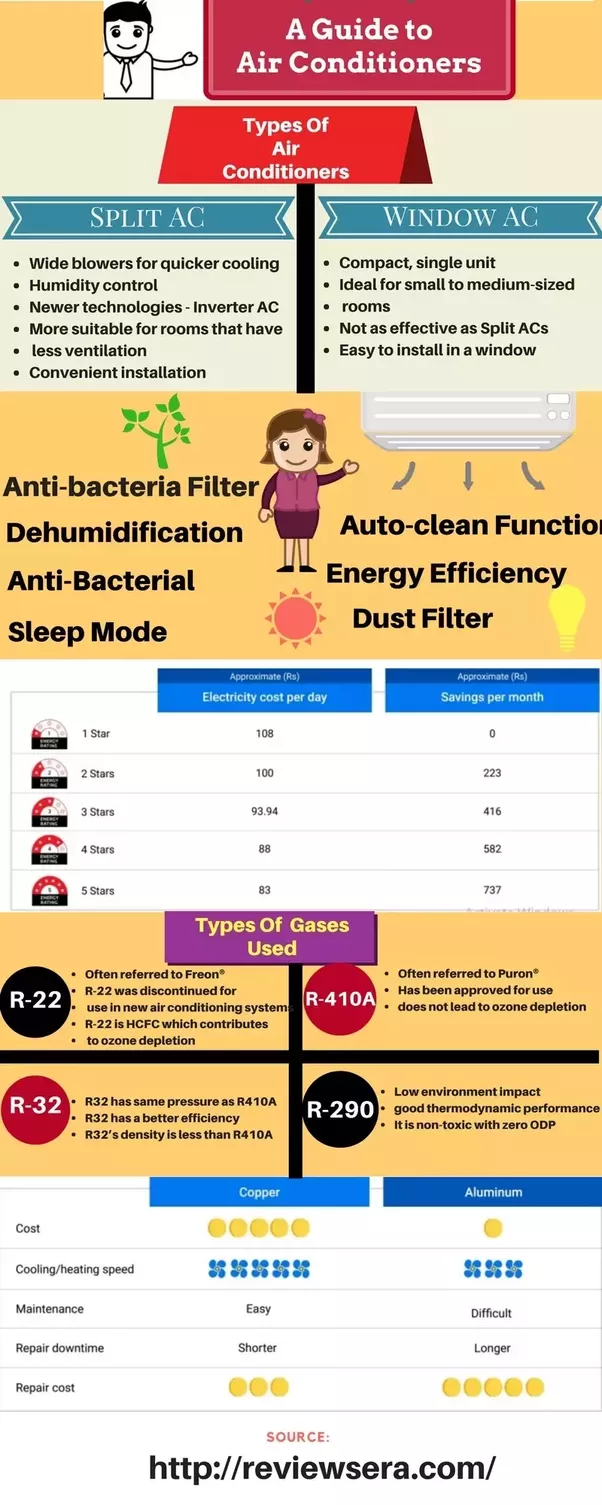 What Air Conditioner Brands Are Available In India Quora