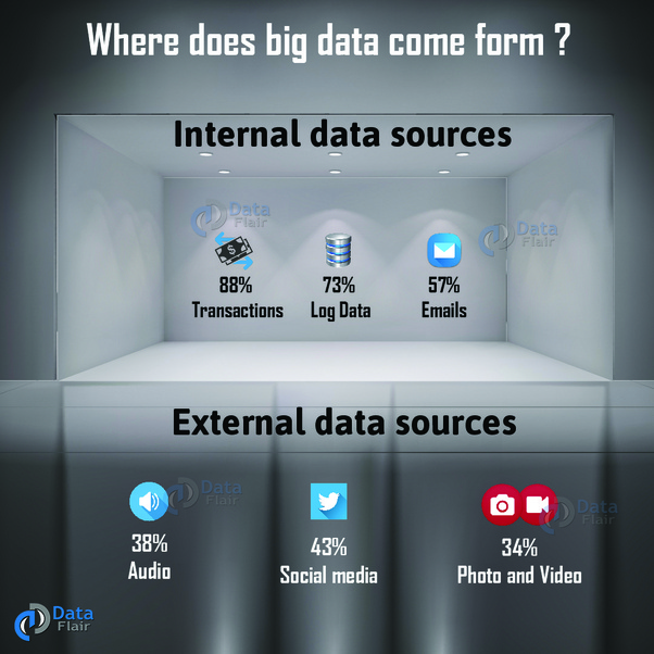 How to learn big data