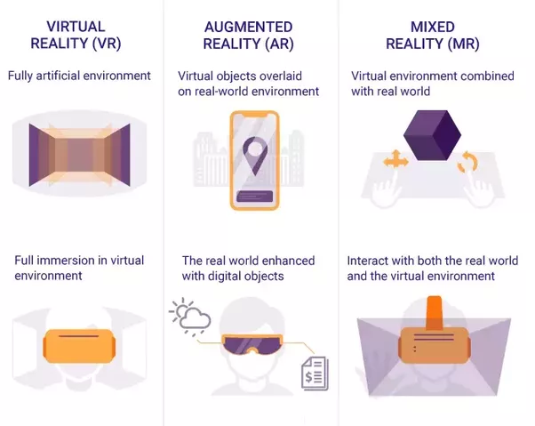 the difference and similarities between escapism and virtual reality Is there a difference between verbal forms of art and visual or auditory ones  video games, and emerging forms of virtual reality  escapism, escapology, and.