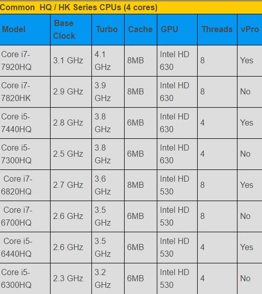 Should I buy an i5 (7th gen) or an i7 laptop? I am going ...