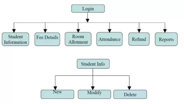 How to prepare a dfd diagram fir hostel management system quora other dfd and structure resource from visual paradigm ccuart Images