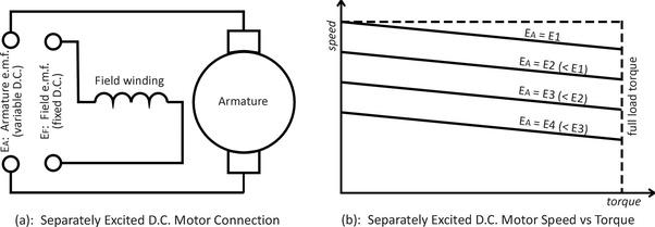 separately excited dc motor diagram