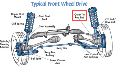 When You Turn The Steering Wheel The Tie Rod Pushes Or Pulls The Wheel To Turn In The Direction Desired So There Are Two Tie Rods One For Each Wheel