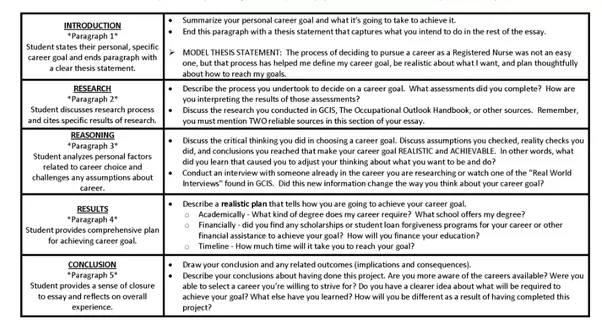 Learn More About It At Goals Essay And Use This Cheat Sheet To Have A  Better Idea Of What Your Essay Should Look Like:  What Are Your Career Goals