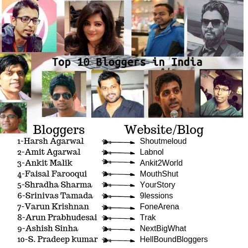 Who are the top bloggers of India? - Quora
