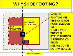 What is shoe footing? Is it safe for the structure? - Quora