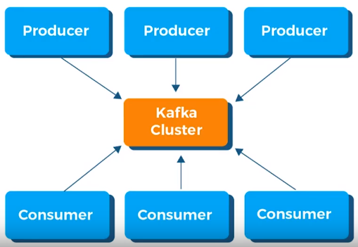 What is Apache Kafka? - Quora