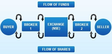 What Is A Share And What Is A Share Market Quora