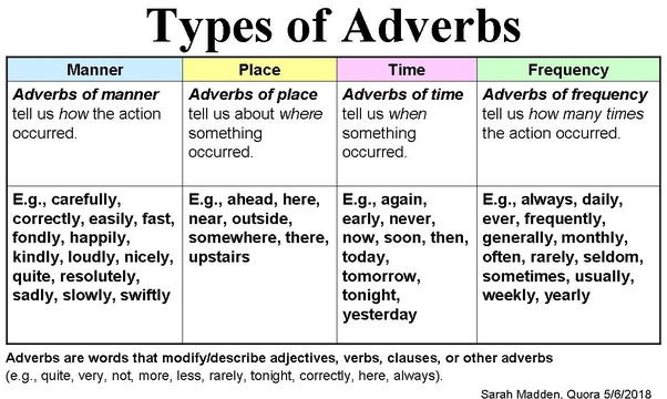 What Is A List Of Adverbs That Dont End In Ly Quora