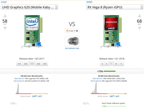 Which is better, an Intel i5-8250 with Intel UHD 620 or a