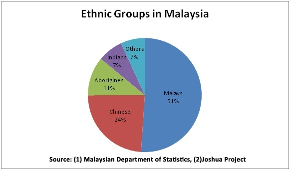 How Many Malay People In Malaysia Know Chinese Language Quora - Chinese language chart