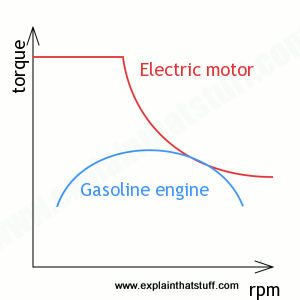 Above Is A Very Basic Graph That Shows The Difference In Torque Delivery Between Electric And Ice Vehicles Acceleration All About Available