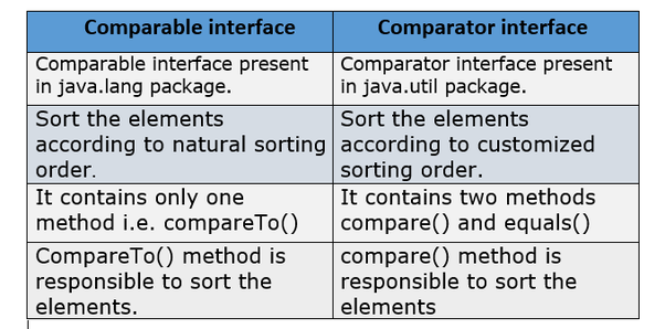 What's the difference between Comparable and Comparator