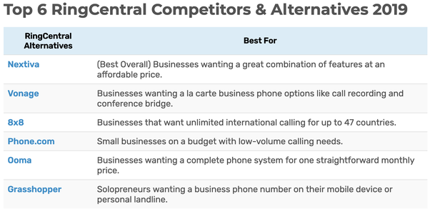 What is a good alternative to RingCentral? - Quora