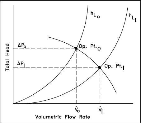 When The Load Increase On A Centrifugal Pump Does Pressure Increase