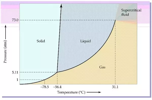Why Is Sio A Solid At Room Temperature