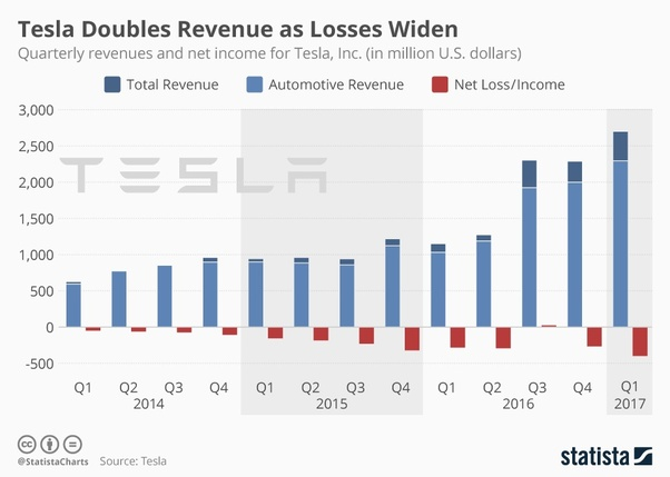 Will Tesla fail? - Quora